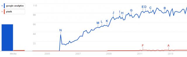 Google Analytics o Piwik? Come monitorare gli accessi di un sito web