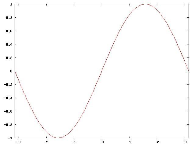 Grafico Seno (GNUPLOT)