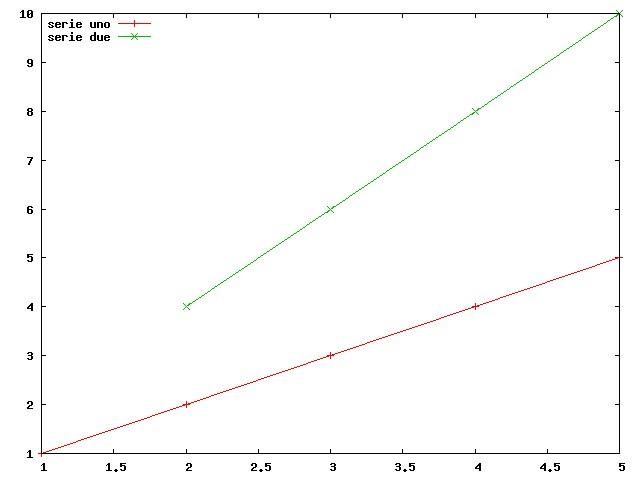 Grafico serie (GNUPLOT)