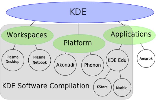 KDE SC: Software Compilation